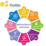 inteligencias multiples xicotets